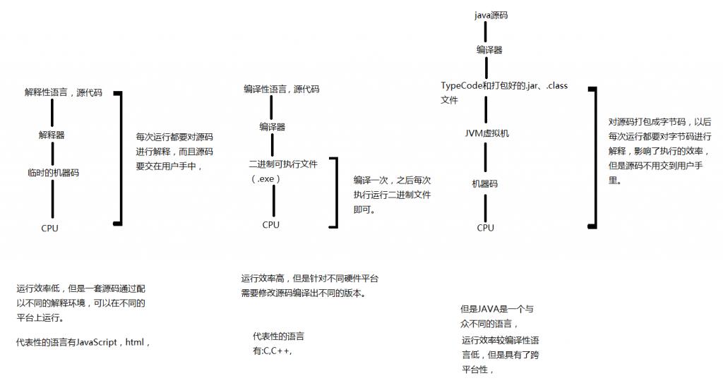 解释型语言与编译型语